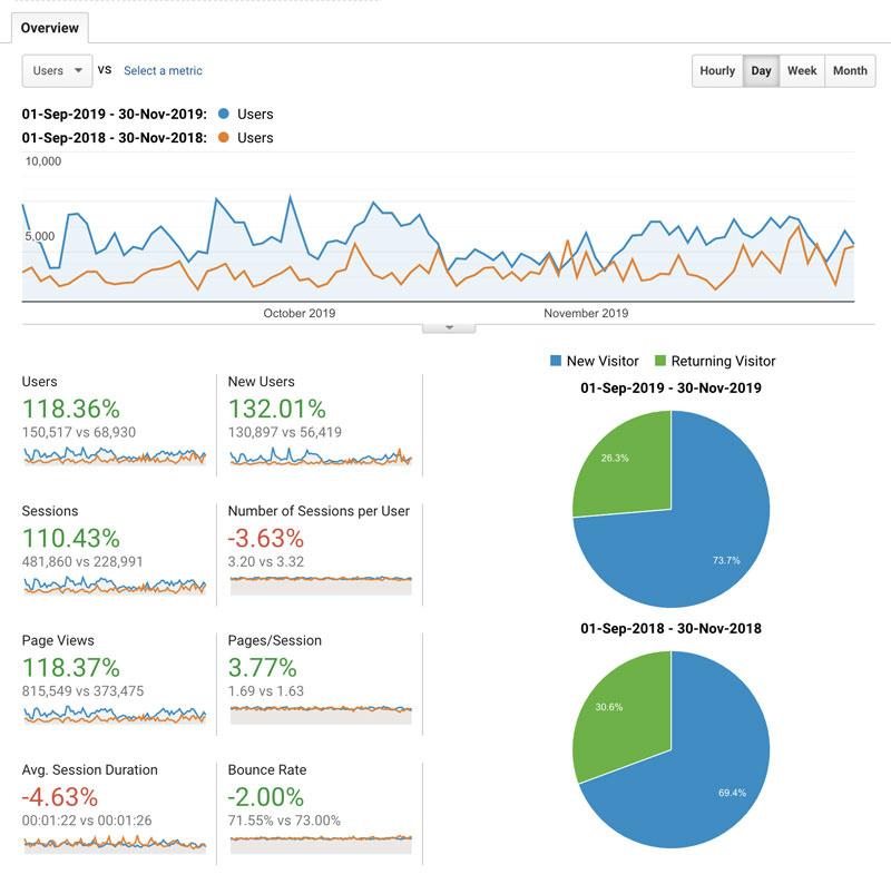 Search Engine Marketing Organic Growth